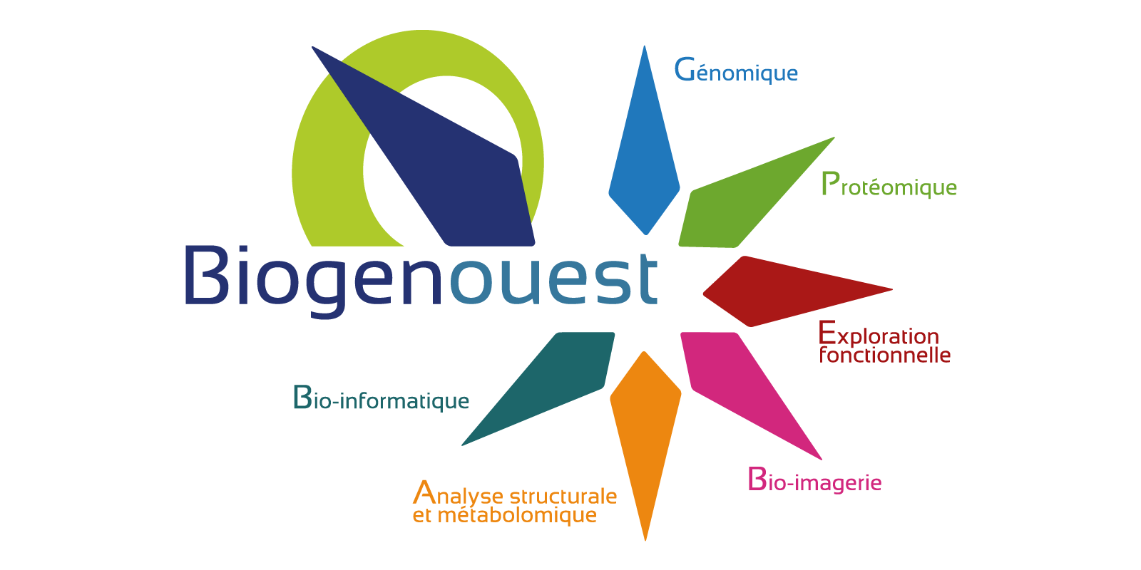 Axes Biogenouest